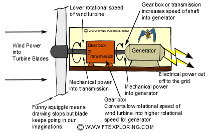 Typical power transmission path in a large wind turbine.
