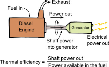 Typical power flow through diesel engine fuel in is available power in, and power out is shaft poer out